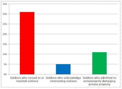 Chart showing percentage of combat soldiers from Iraq/Afghanistan who committed questionable acts