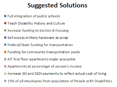 Chart showing suggested solutions to some disability issues