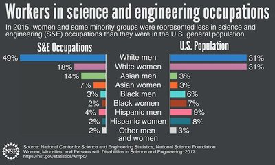 In 2015, women and some minority groups were represented less in science and engineering (S&E) occupations than they were in the US general population. Graph Credit NSF
