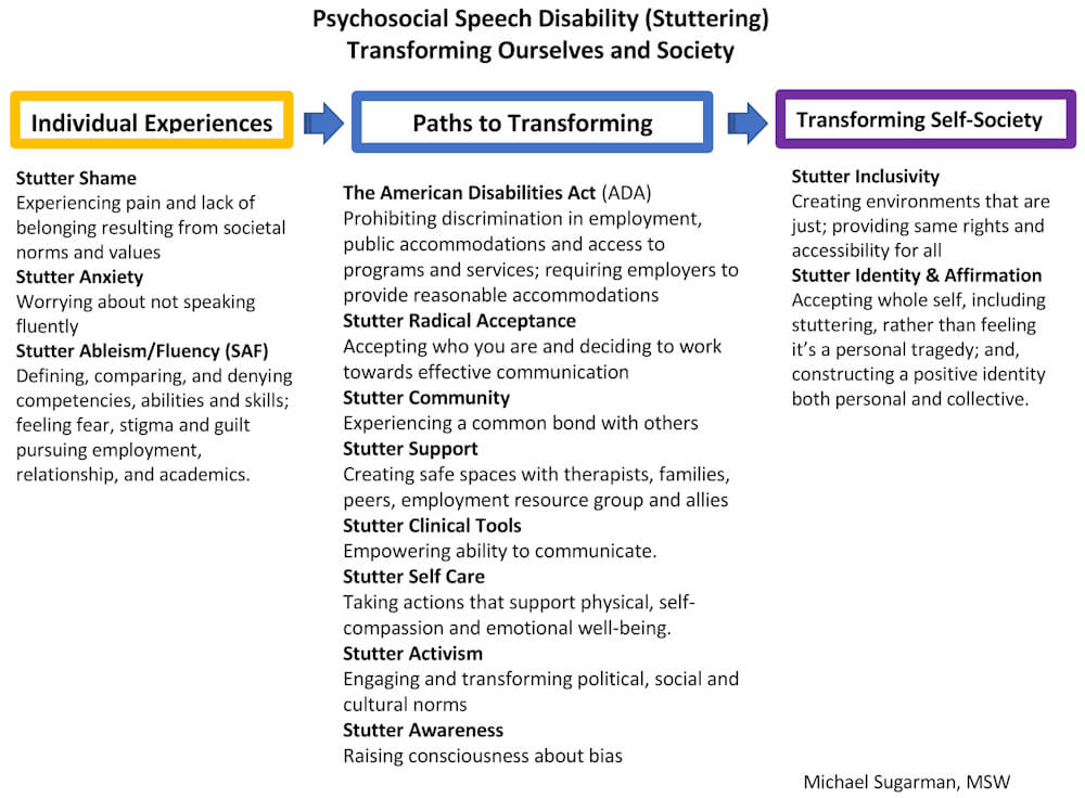 Infographic: Psychosocial Speech Disability (Stuttering) Transforming Ourselves and Society. Text version is listed below.