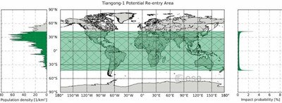 Fig 1. Map shows area (green) between 42.8 degrees north and 42.8 degrees south latitudes over which China's Tiangong 1 Space Station could re-enter. The graph at left shows area population densities. Diagram Credit: ESA CC BY-SA IGO 3.0.