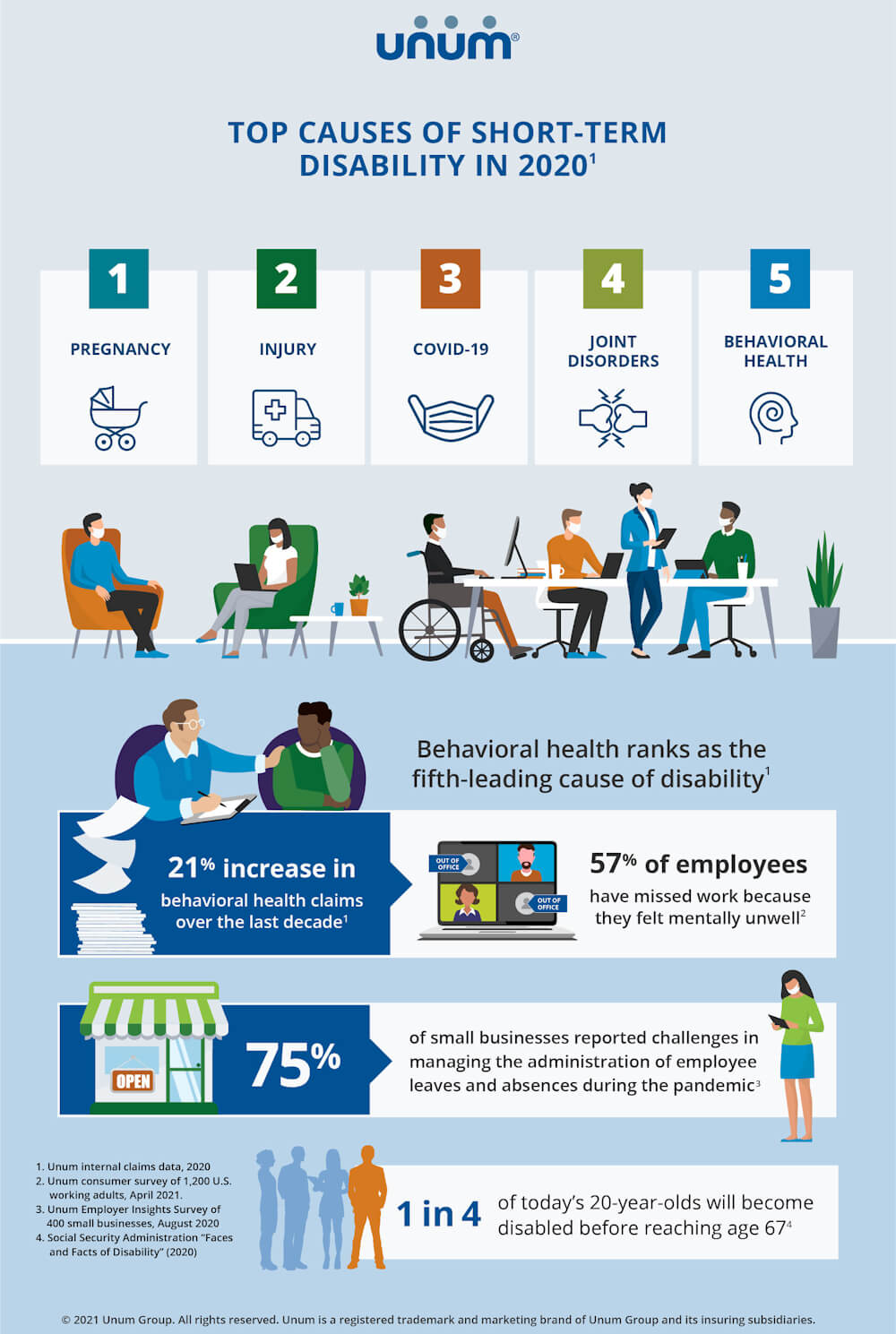 Infographic from Unum reveals the top causes of disability are more common than most people think.