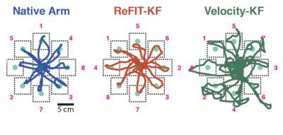 These diagrams trace the accuracy of various trial scenarios of the ReFIT algorithm developed at Stanford.