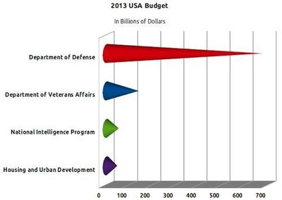 Chart showing cost of the U.S. defense budget in relation to other costs