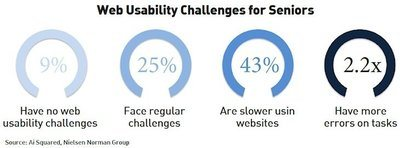 Figure 3: Web Usability Challenges for Seniors and Baby Boomers.