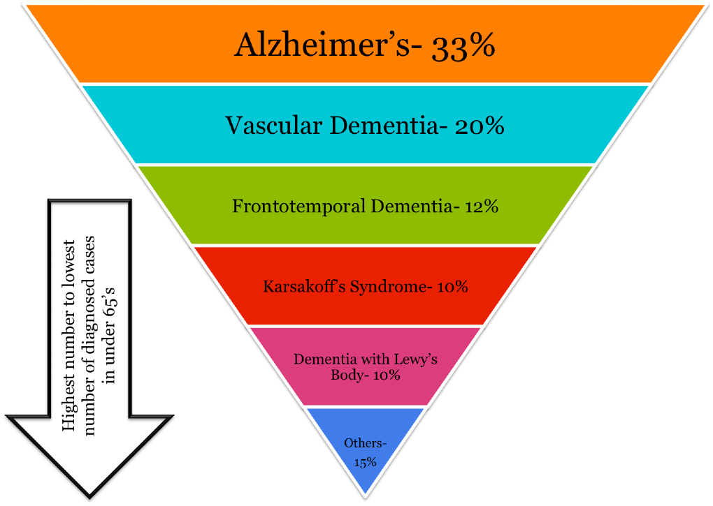 Vascular dementia and early-onset Alzheimer's disease statistics for under 65 years of age.