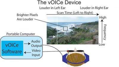 Depiction of the vOICe encoding scheme. A camera mounted on glasses records video that is converted to sound by a computer and transmitted to headphones in real time. Image Credit: Shimojo Lab/Caltech
