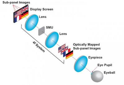The new display creates a 3-D image using optical mapping. An OLED screen is divided into four subpanels that each create a 2-D picture. The spatial multiplexing unit (SMU) shifted each of these images to different depths while aligning the centers of all the images with the viewing axis. Through the eyepiece, each image appears to be at different depth. Image Credit: Liang Gao, from the University of Illinois at Urbana-Champaign.